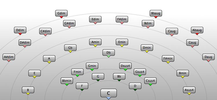 コードアシスタント機能